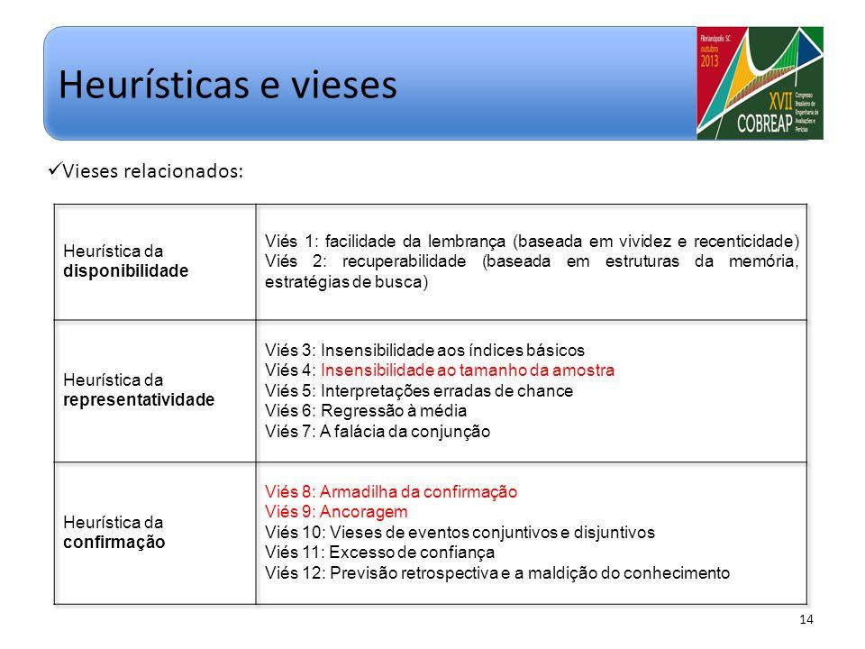 Heurísticas e vieses Vieses relacionados:
