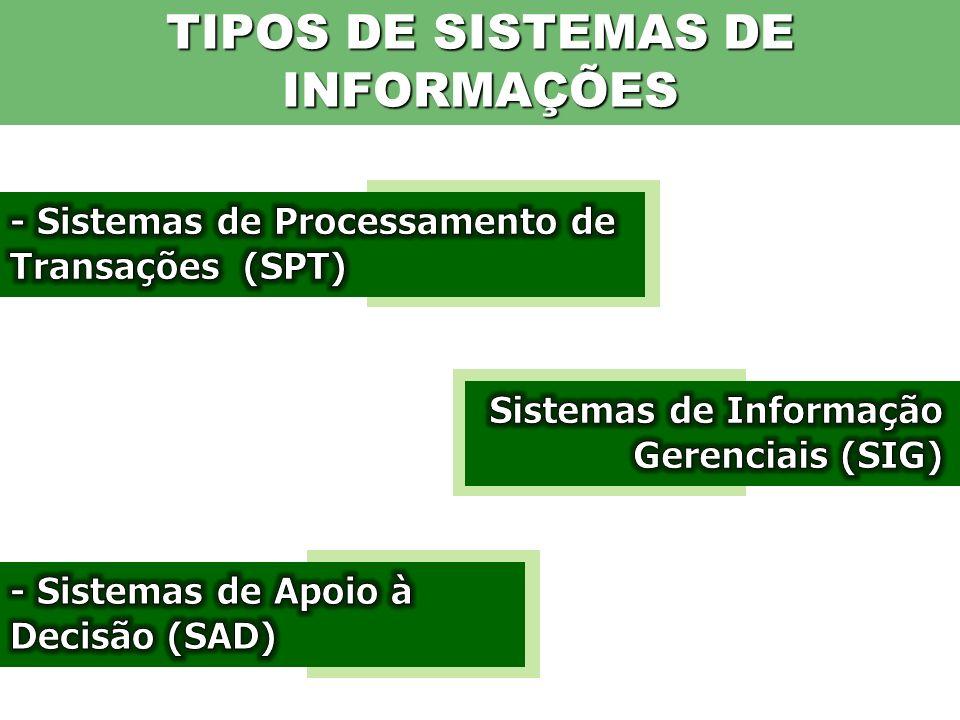 TIPOS DE SISTEMAS DE INFORMAÇÕES