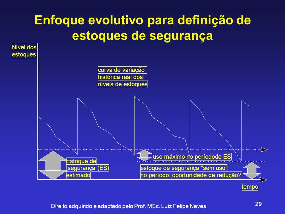 Enfoque evolutivo para definição de estoques de segurança
