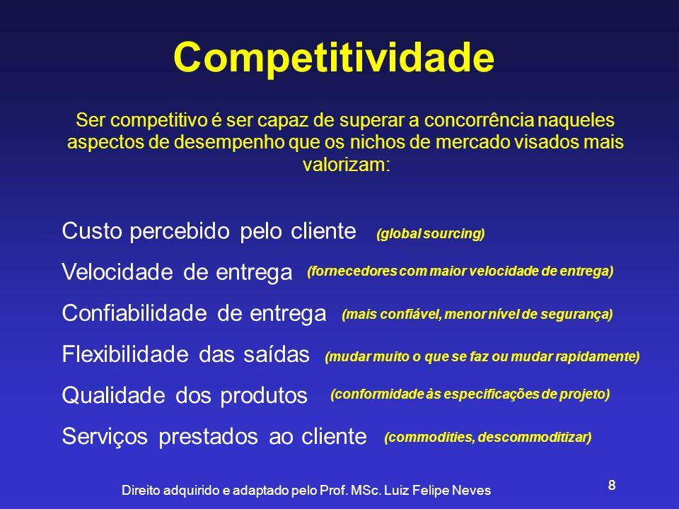 Competitividade Custo percebido pelo cliente Velocidade de entrega