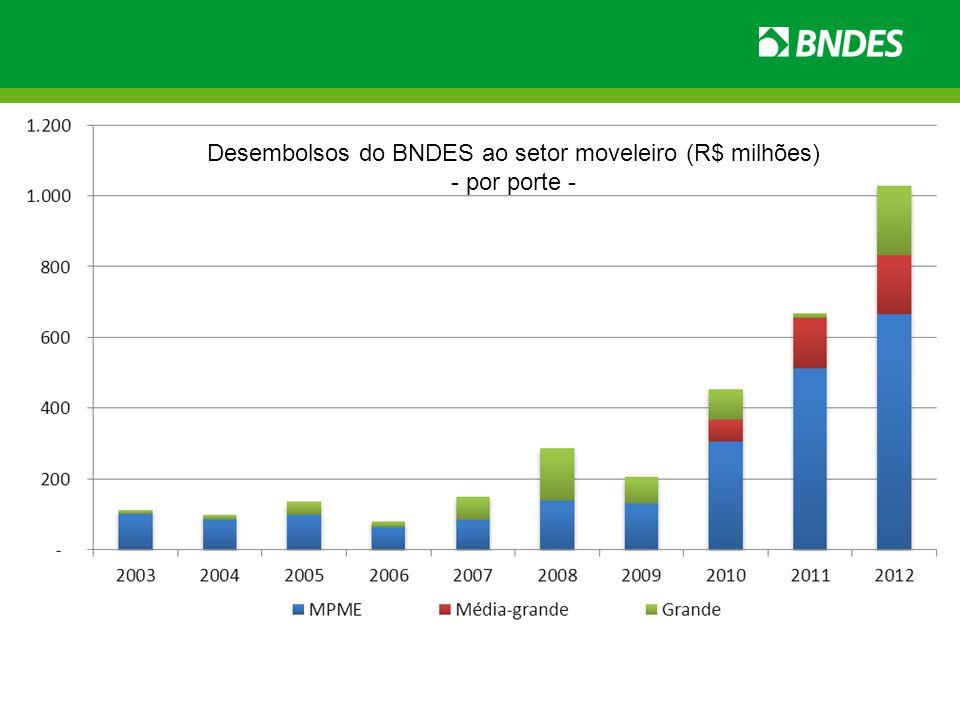 Desembolsos do BNDES ao setor moveleiro (R$ milhões)