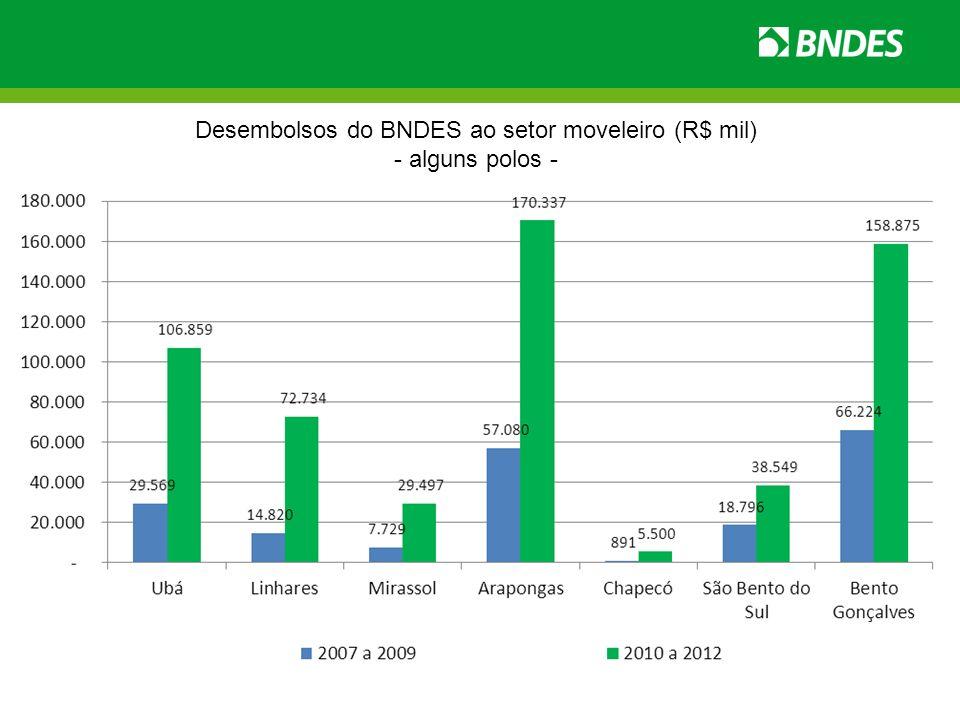 Desembolsos do BNDES ao setor moveleiro (R$ mil)