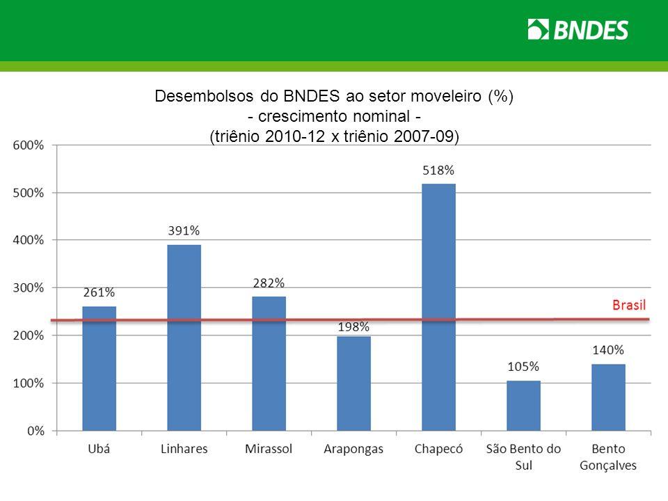 Desembolsos do BNDES ao setor moveleiro (%) - crescimento nominal -