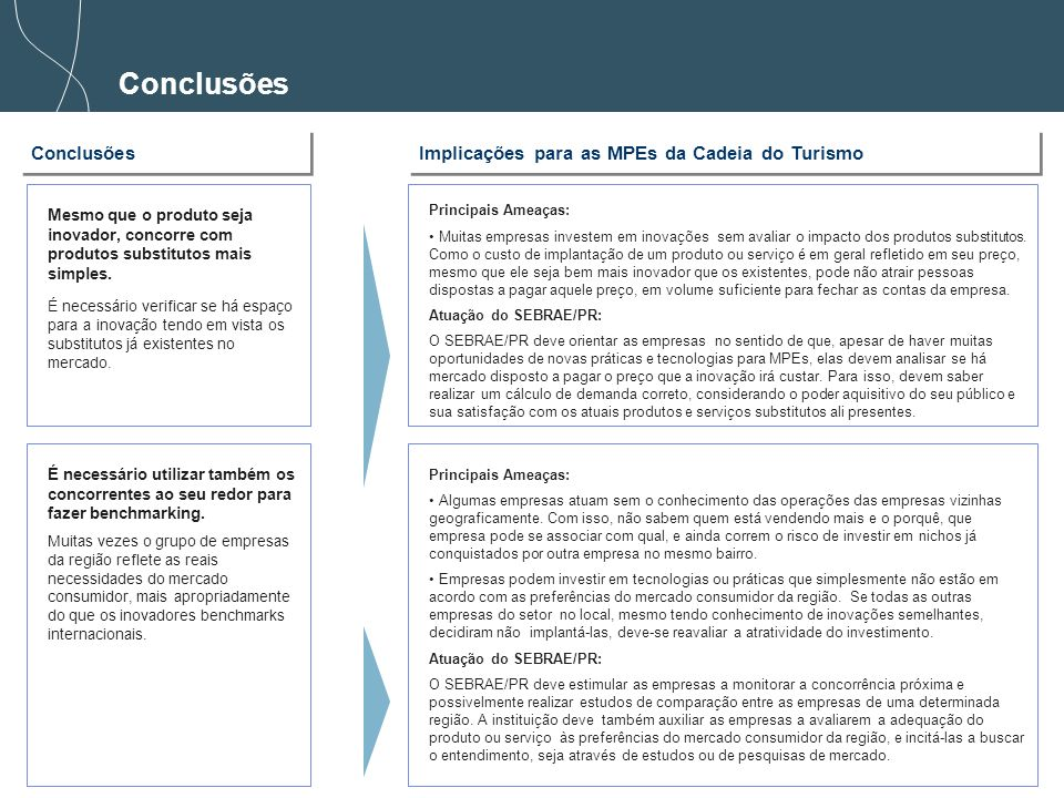 Conclusões Conclusões Implicações para as MPEs da Cadeia do Turismo