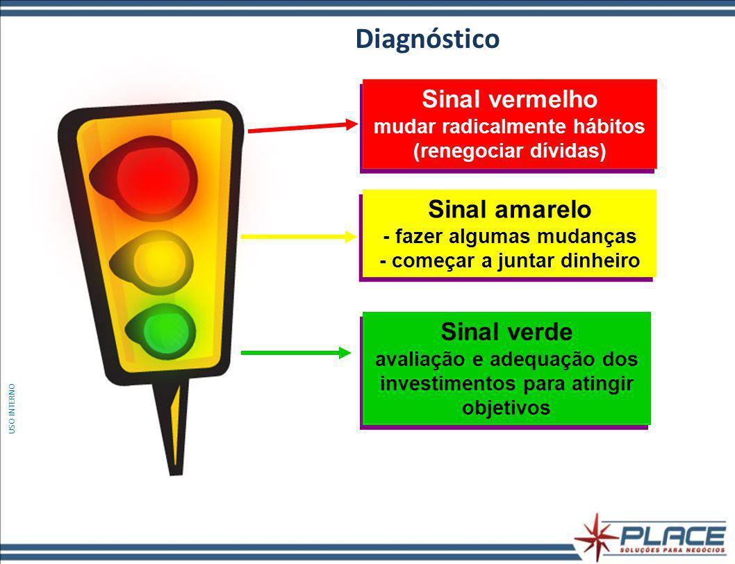 Diagnóstico Sinal vermelho mudar radicalmente hábitos (renegociar dívidas) Sinal amarelo - fazer algumas mudanças - começar a juntar dinheiro.