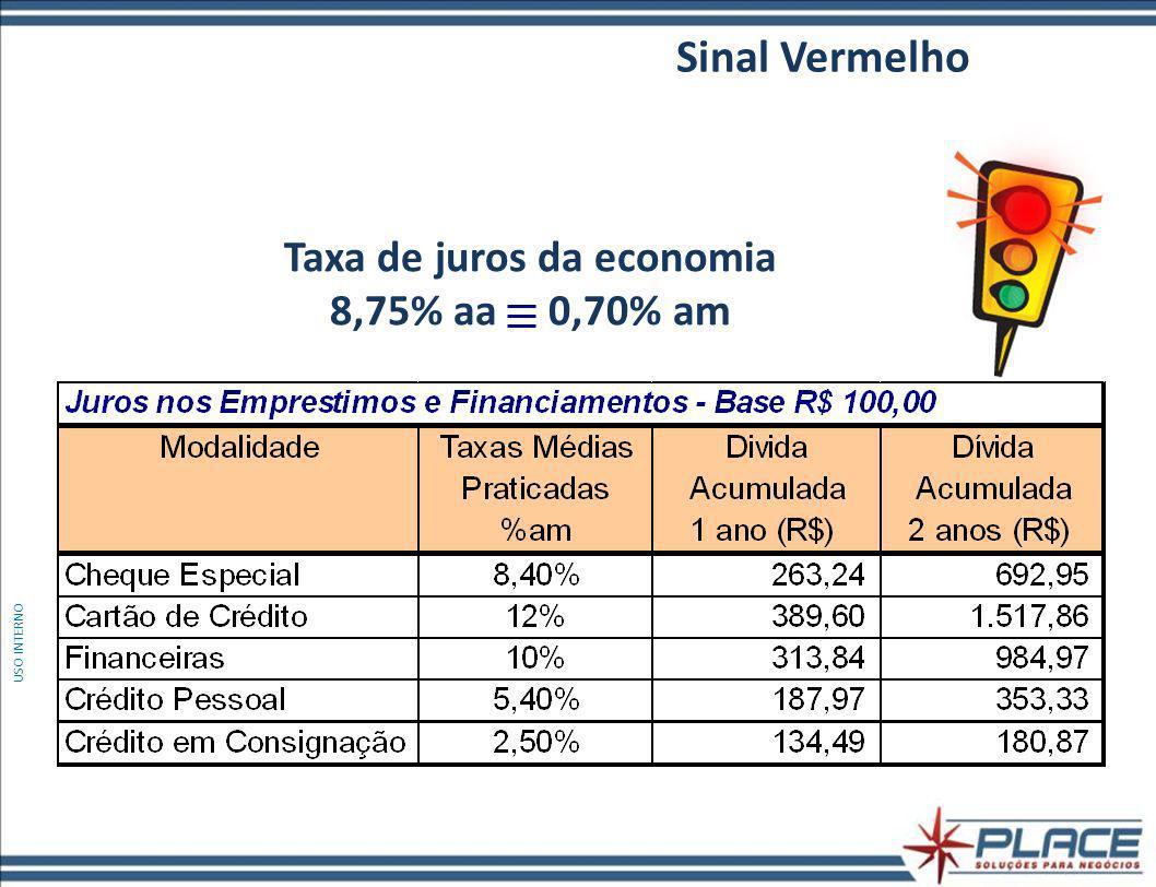 Taxa de juros da economia 8,75% aa 0,70% am