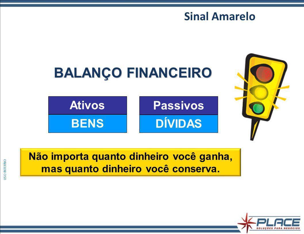 BALANÇO FINANCEIRO Sinal Amarelo Ativos BENS Passivos DÍVIDAS