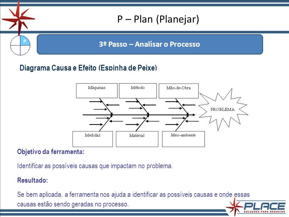 3º Passo – Analisar o Processo