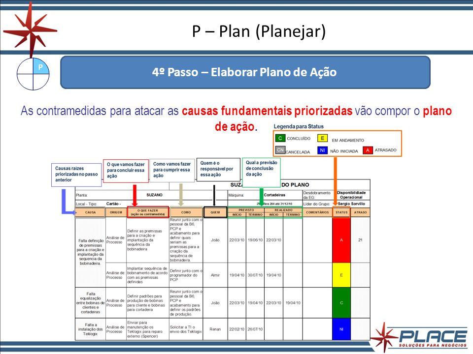 4º Passo – Elaborar Plano de Ação