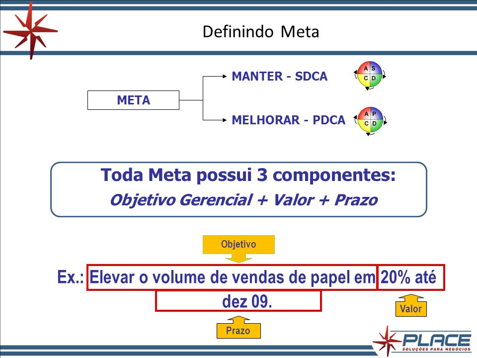 Ex.: Elevar o volume de vendas de papel em 20% até dez 09.