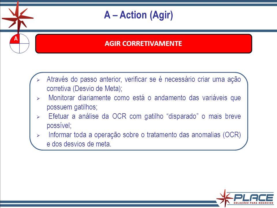 A – Action (Agir) AGIR CORRETIVAMENTE
