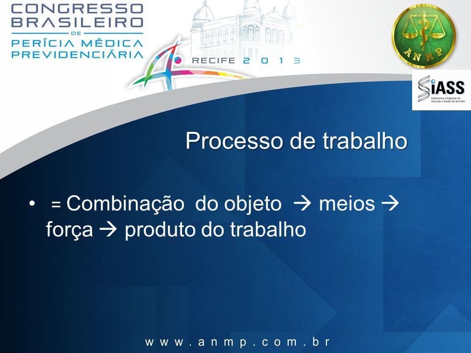 Processo de trabalho = Combinação do objeto  meios  força  produto do trabalho