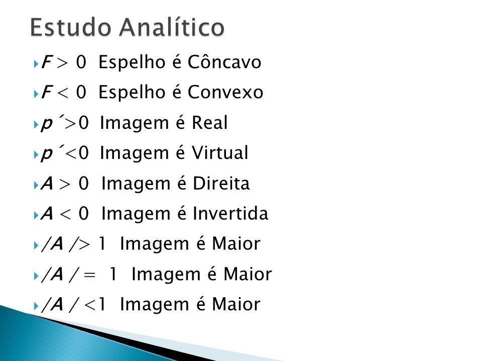 Estudo Analítico F > 0 Espelho é Côncavo F < 0 Espelho é Convexo