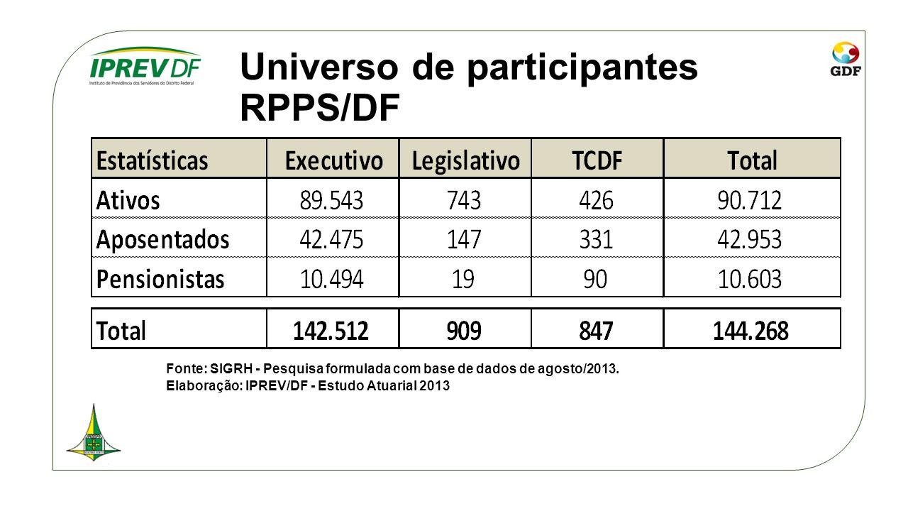 Universo de participantes RPPS/DF