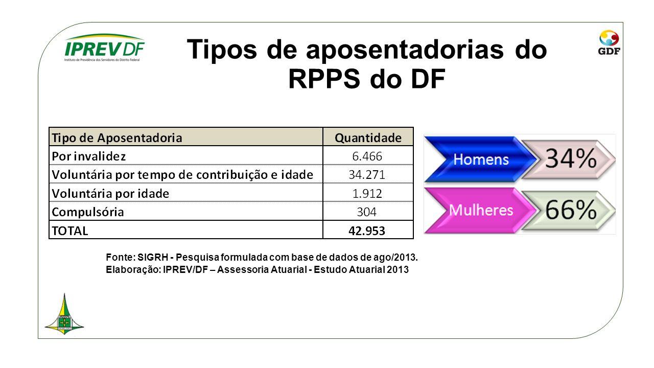 Tipos de aposentadorias do RPPS do DF