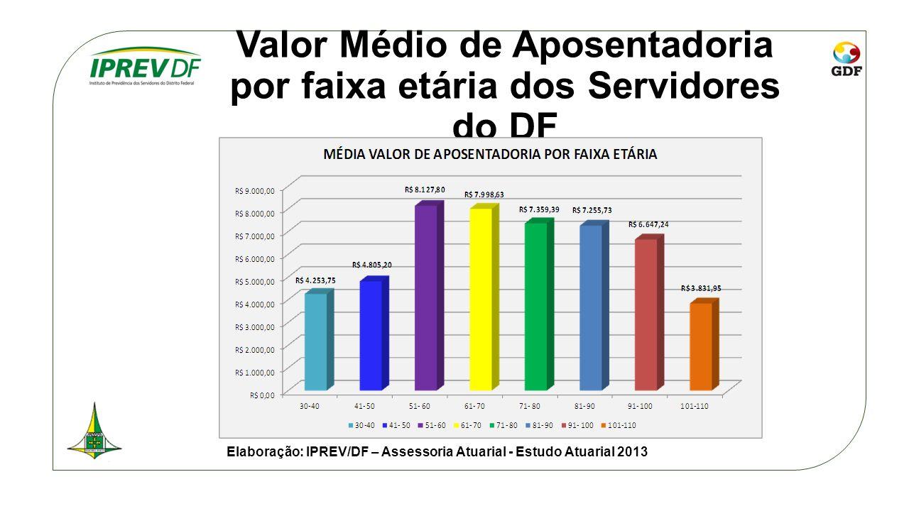 Valor Médio de Aposentadoria por faixa etária dos Servidores do DF