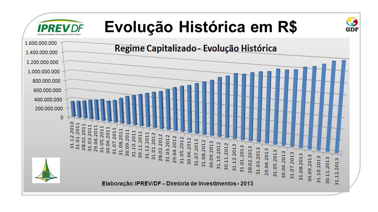 Evolução Histórica em R$