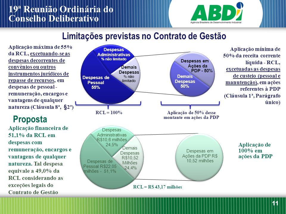 Limitações previstas no Contrato de Gestão