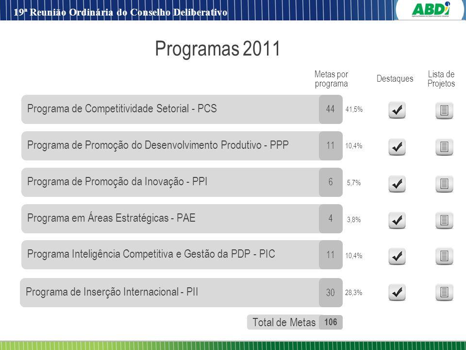 Programas 2011 Programa de Competitividade Setorial - PCS