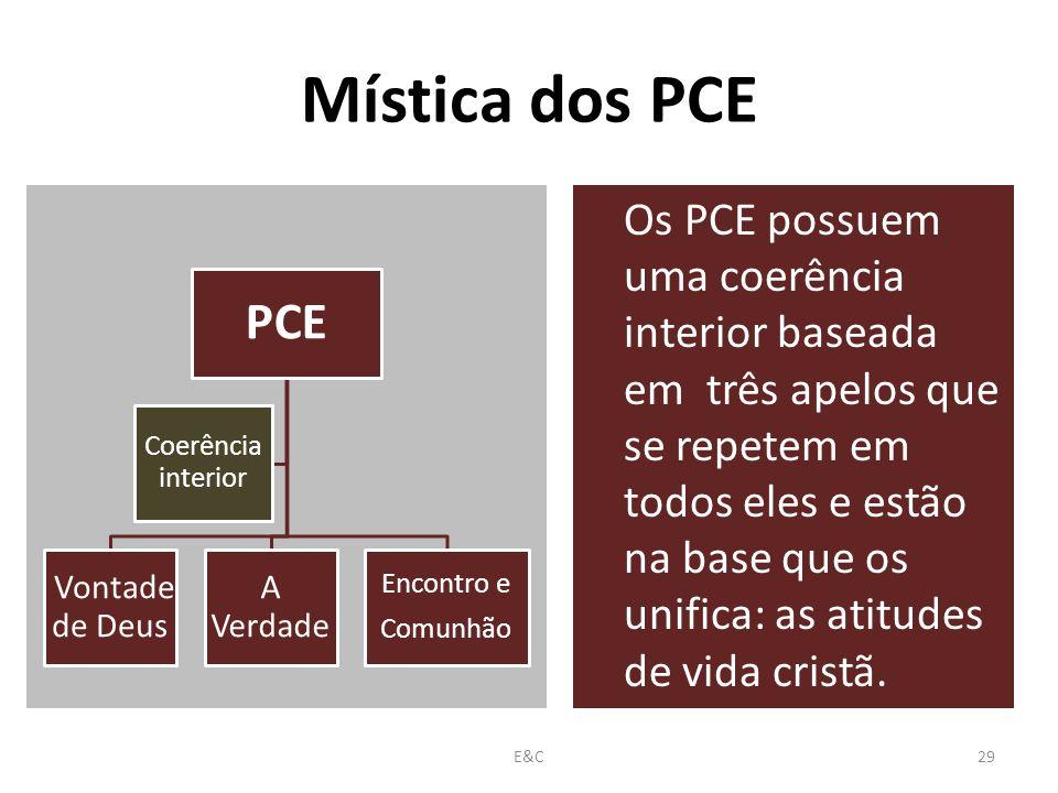 Mística dos PCE