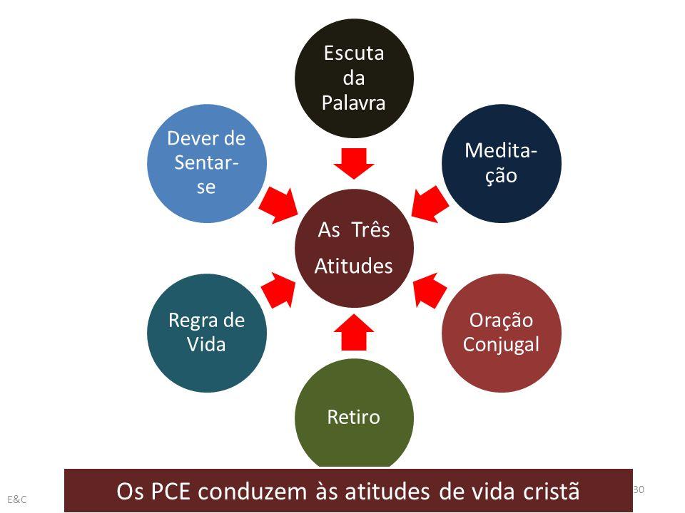 Os PCE conduzem às atitudes de vida cristã