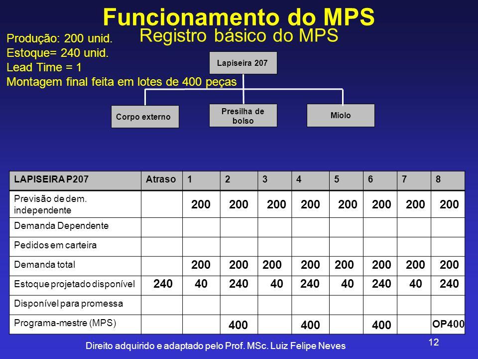 Funcionamento do MPS Registro básico do MPS Produção: 200 unid.