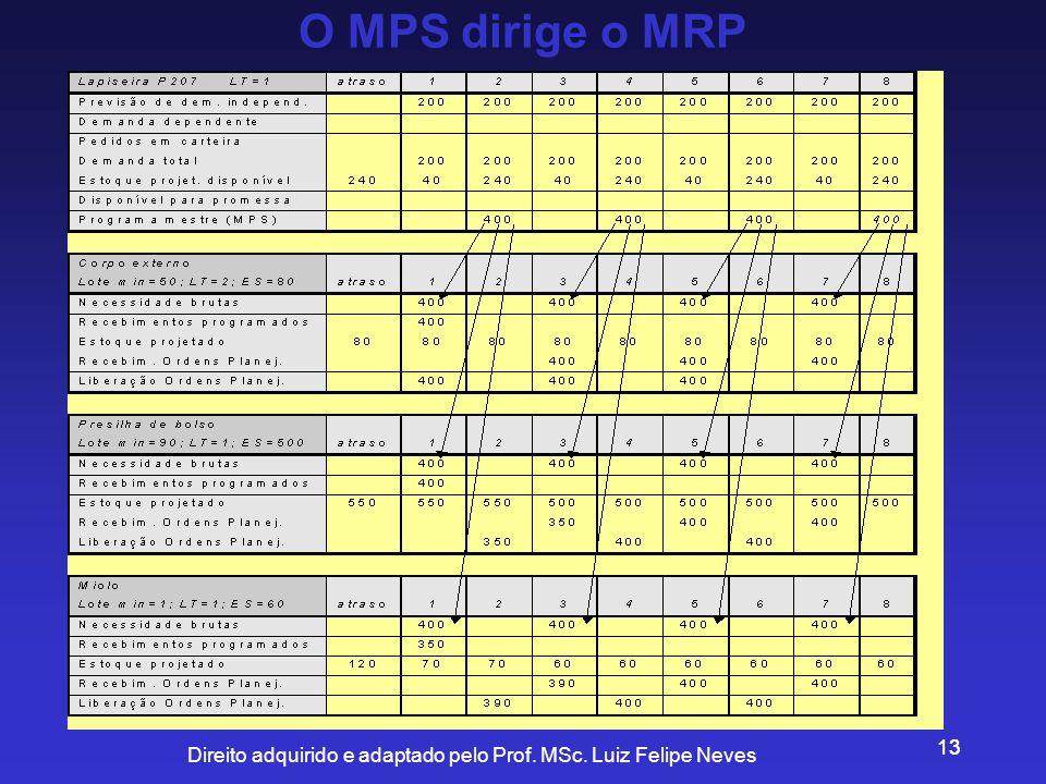 O MPS dirige o MRP