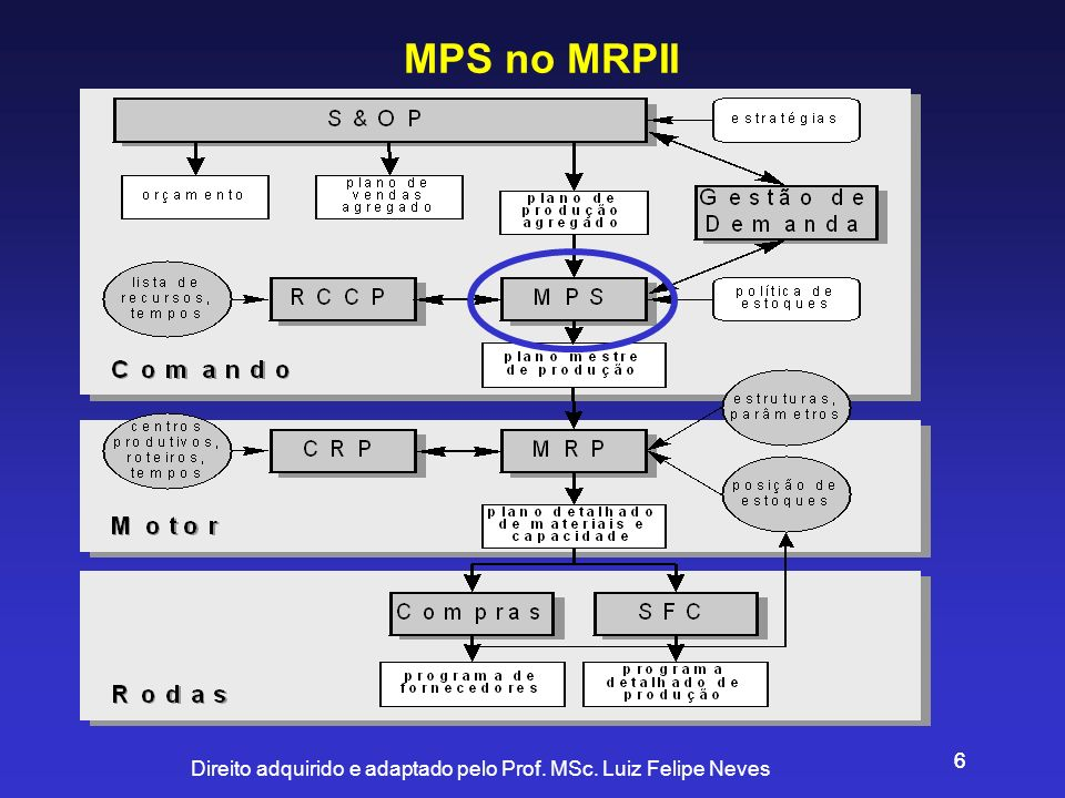 MPS no MRPII