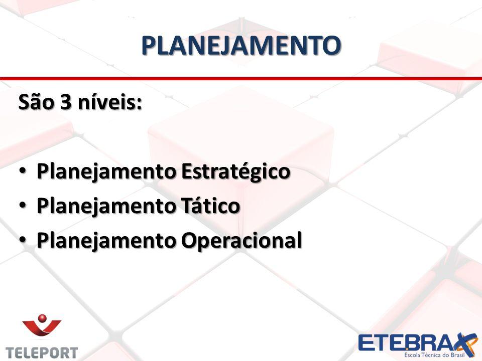 PLANEJAMENTO São 3 níveis: Planejamento Estratégico