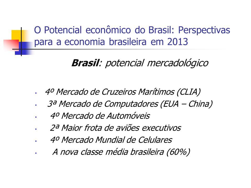 Brasil: potencial mercadológico