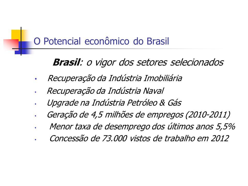 O Potencial econômico do Brasil