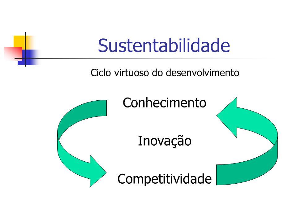 Sustentabilidade Conhecimento Inovação Competitividade