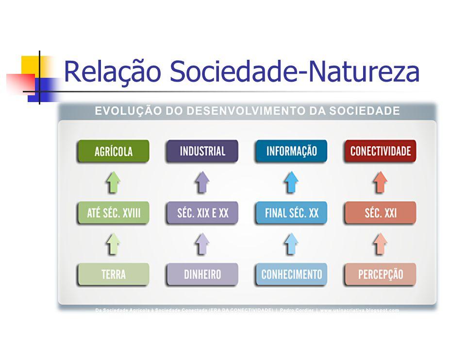 Relação Sociedade-Natureza