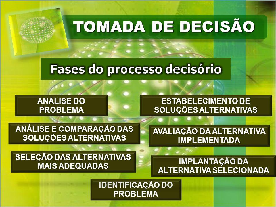 TOMADA DE DECISÃO Fases do processo decisório ANÁLISE DO PROBLEMA