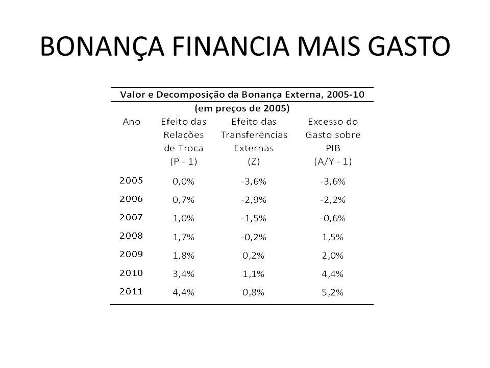 BONANÇA FINANCIA MAIS GASTO