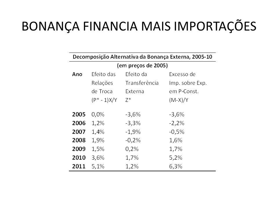 BONANÇA FINANCIA MAIS IMPORTAÇÕES
