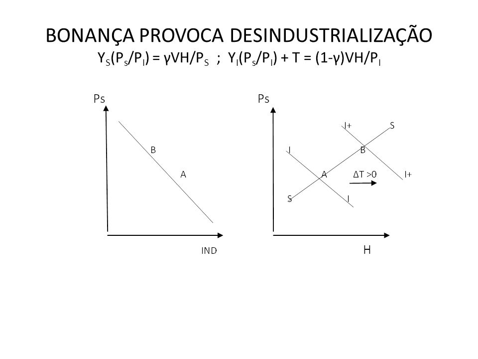 BONANÇA PROVOCA DESINDUSTRIALIZAÇÃO YS(Ps/PI) = γVH/PS ; YI(Ps/PI) + T = (1-γ)VH/PI