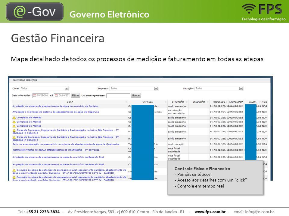 Gestão Financeira Mapa detalhado de todos os processos de medição e faturamento em todas as etapas.