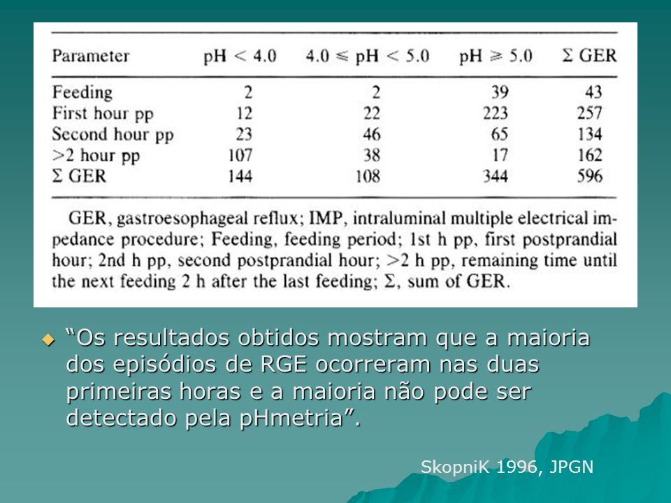 Os resultados obtidos mostram que a maioria dos episódios de RGE ocorreram nas duas primeiras horas e a maioria não pode ser detectado pela pHmetria .
