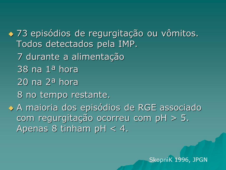 73 episódios de regurgitação ou vômitos. Todos detectados pela IMP.