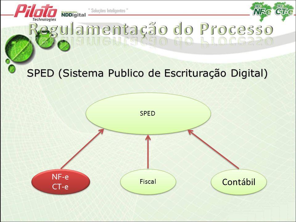 SPED (Sistema Publico de Escrituração Digital)