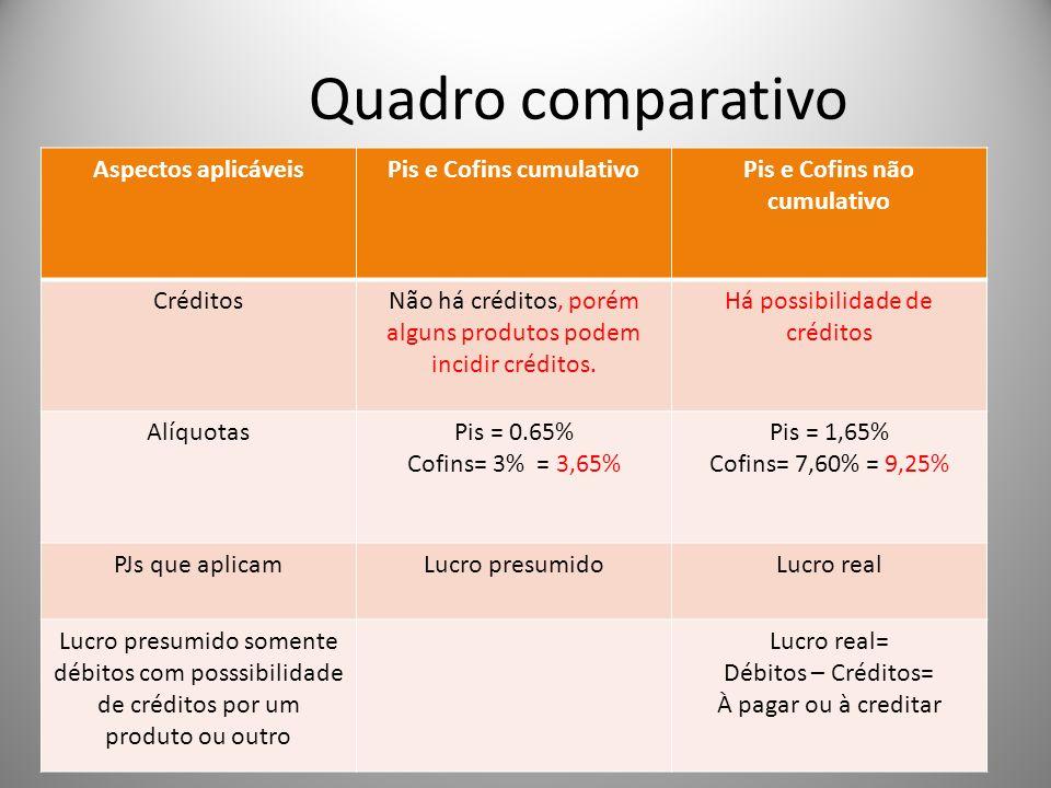 Pis e Cofins cumulativo Pis e Cofins não cumulativo