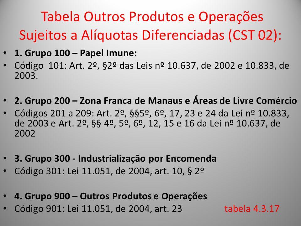 Tabela Outros Produtos e Operações Sujeitos a Alíquotas Diferenciadas (CST 02):