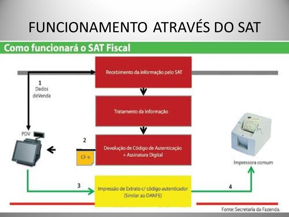 FUNCIONAMENTO ATRAVÉS DO SAT