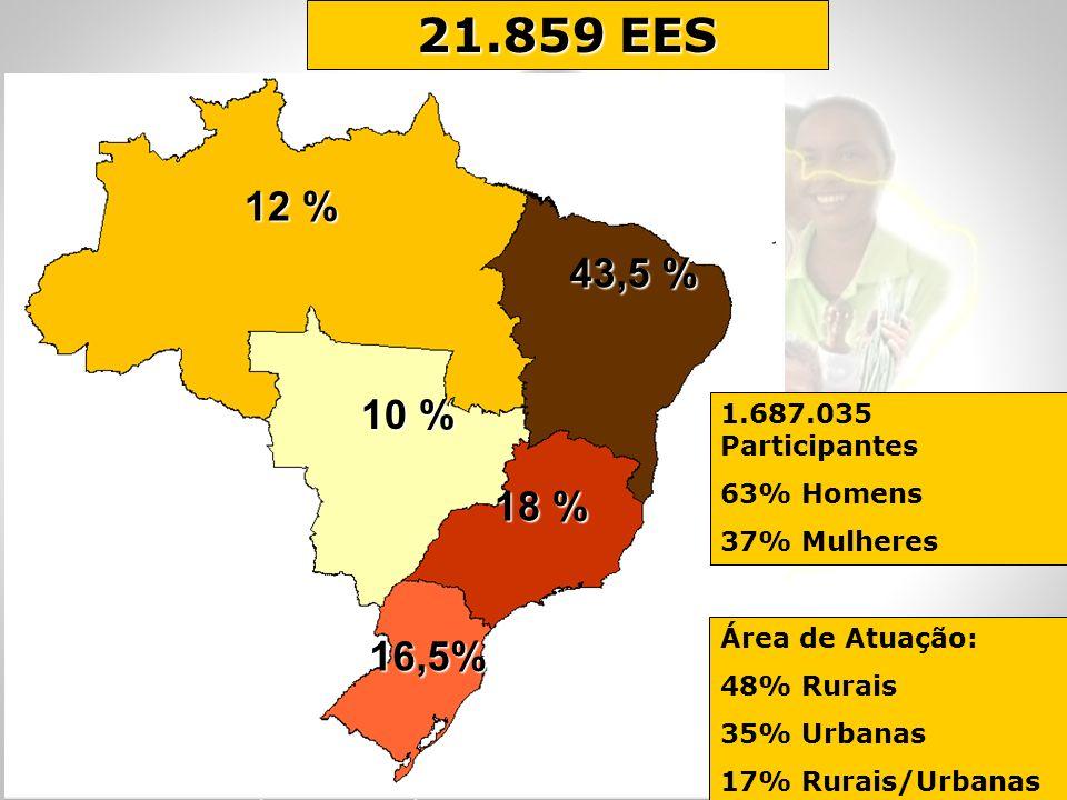 21.859 EES 12 % 43,5 % 10 % 18 % 16,5% 1.687.035 Participantes