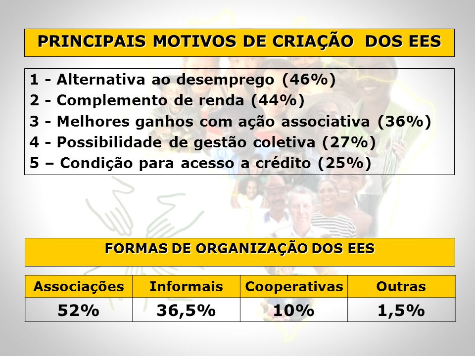 PRINCIPAIS MOTIVOS DE CRIAÇÃO DOS EES FORMAS DE ORGANIZAÇÃO DOS EES