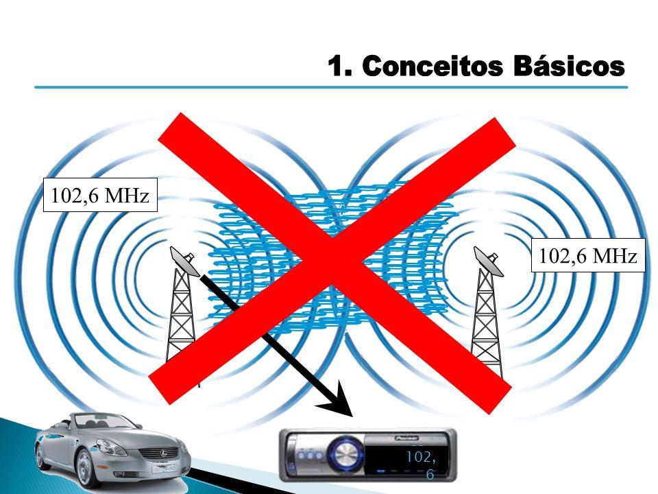 1. Conceitos Básicos 102,6 MHz 102,6 MHz 98,5 MHz Off 102,6