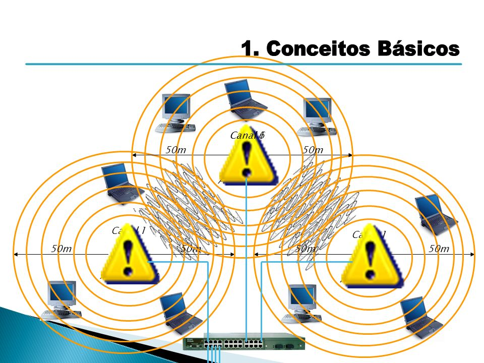 1. Conceitos Básicos Canal 6 Canal 1 50m 50m Access Point Canal 1