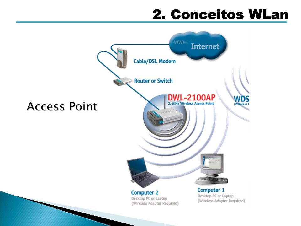 2. Conceitos WLan Access Point