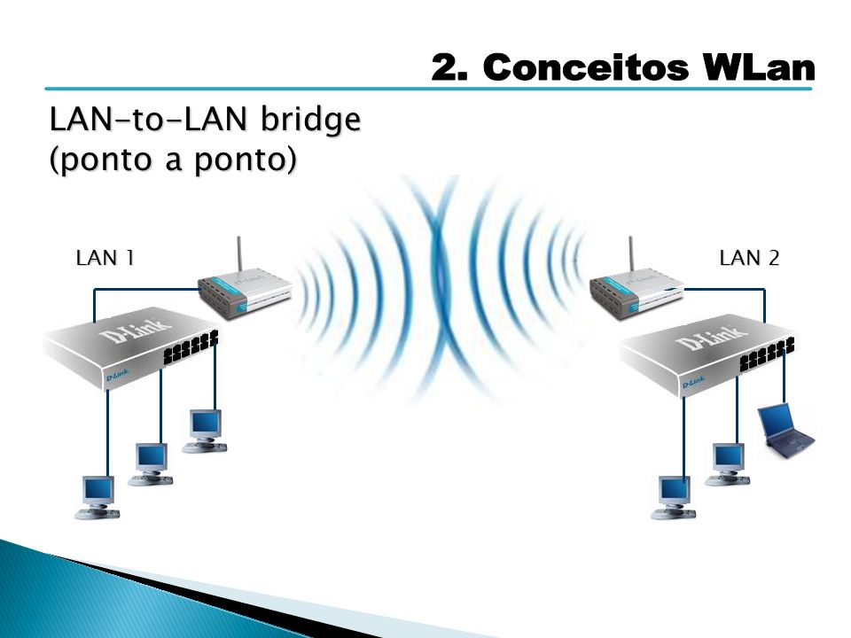 2. Conceitos WLan LAN-to-LAN bridge (ponto a ponto) LAN 1 LAN 2